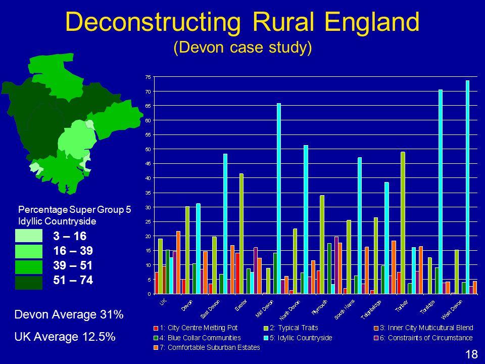 Deconstructing Rural England (Devon case study) Percentage Super Group 5 Idyllic Countryside 3 – 16 16 – 39 39 – 51 51 – 74 Devon Average 31% UK Avera