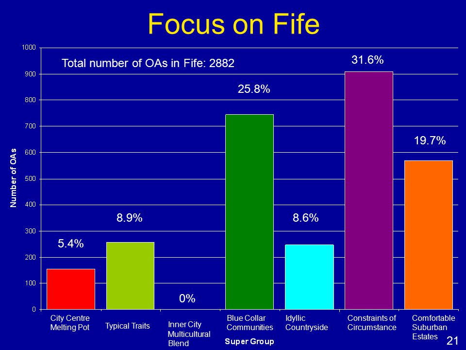 Focus on Fife Total number of OAs in Fife: 2882 City Centre Melting Pot Typical Traits Inner City Multicultural Blend Blue Collar Communities Idyllic Countryside Constraints of Circumstance Comfortable Suburban Estates 5.4% 8.9% 0% 25.8% 8.6% 31.6% 19.7% 21