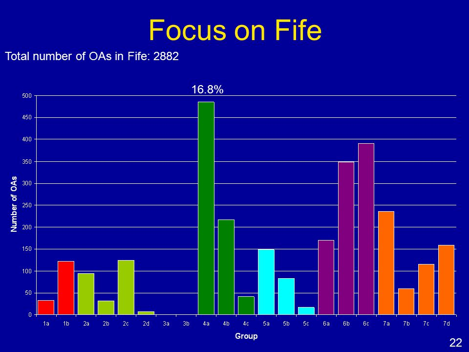 Focus on Fife Total number of OAs in Fife: 2882 16.8% 22