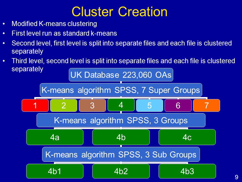 Cluster Creation UK Database 223,060 OAs K-means algorithm SPSS, 7 Super Groups 1234 K-means algorithm SPSS, 3 Groups 4a4b K-means algorithm SPSS, 3 Sub Groups 4b14b24b3 4c 567 Modified K-means clustering First level run as standard k-means Second level, first level is split into separate files and each file is clustered separately Third level, second level is split into separate files and each file is clustered separately 9