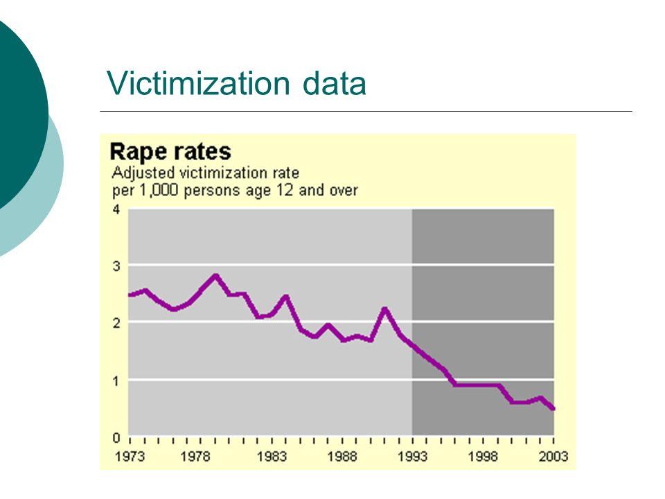 Victimization data