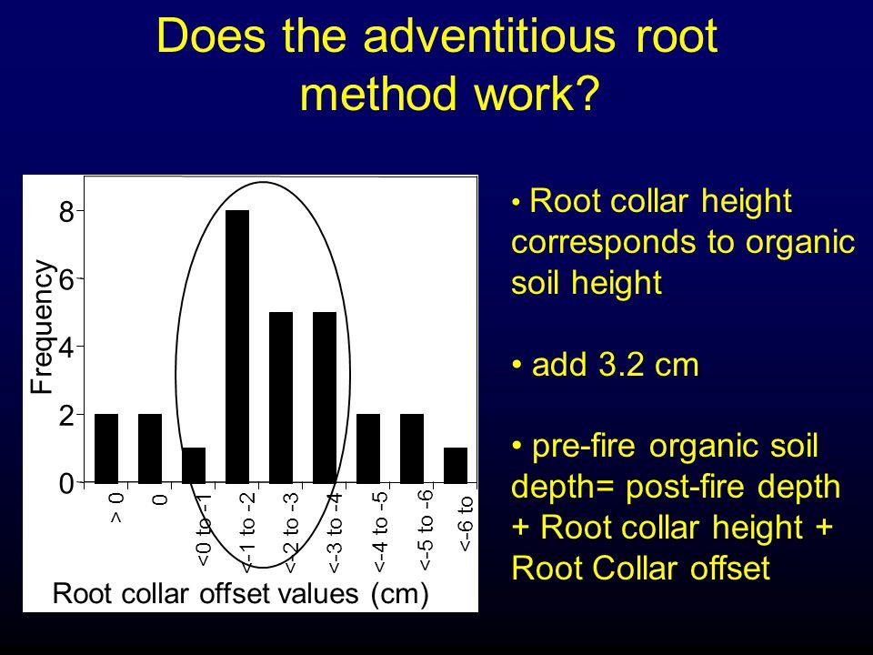 Mineral soil unburned sites four horizons: 3. Fibric 4.