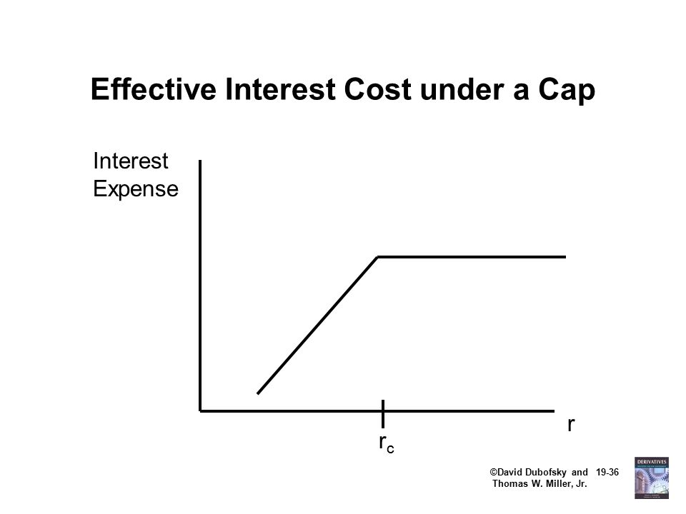 ©David Dubofsky and 19-36 Thomas W. Miller, Jr. Effective Interest Cost under a Cap r rcrc Interest Expense