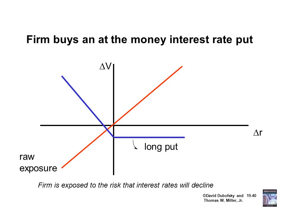 ©David Dubofsky and 19-40 Thomas W. Miller, Jr. Firm buys an at the money interest rate put VV rr Firm is exposed to the risk that interest rates