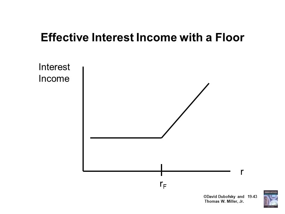 ©David Dubofsky and 19-43 Thomas W. Miller, Jr. Effective Interest Income with a Floor r rFrF Interest Income