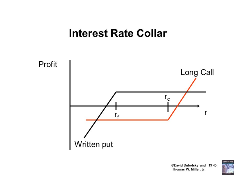 ©David Dubofsky and 19-45 Thomas W. Miller, Jr. Interest Rate Collar r Profit Long Call rcrc rfrf Written put