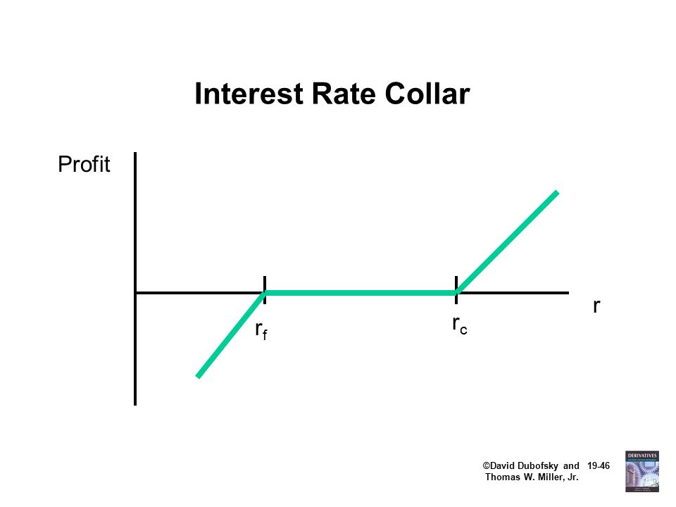 ©David Dubofsky and 19-46 Thomas W. Miller, Jr. Interest Rate Collar rfrf rcrc Profit r
