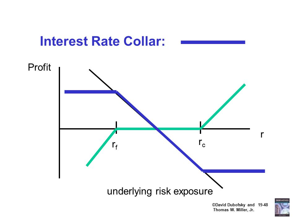 ©David Dubofsky and 19-48 Thomas W. Miller, Jr. Interest Rate Collar: rfrf rcrc Profit r underlying risk exposure