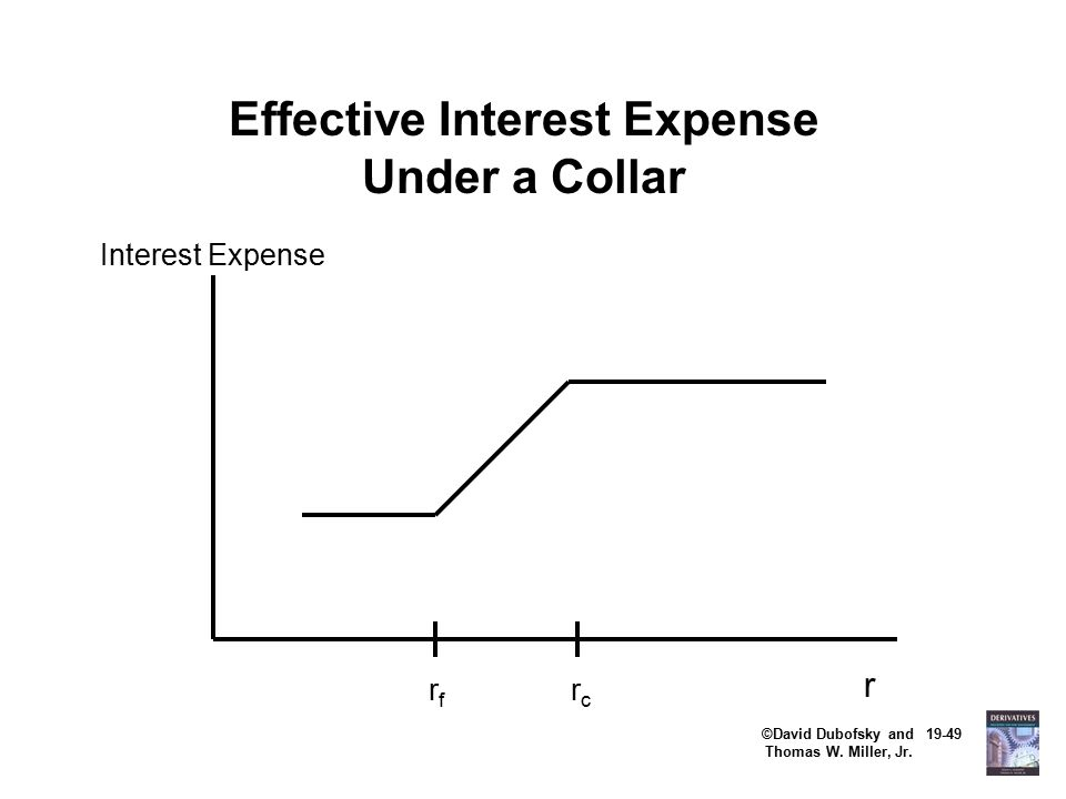 ©David Dubofsky and 19-49 Thomas W. Miller, Jr. Effective Interest Expense Under a Collar Interest Expense r rfrf rcrc