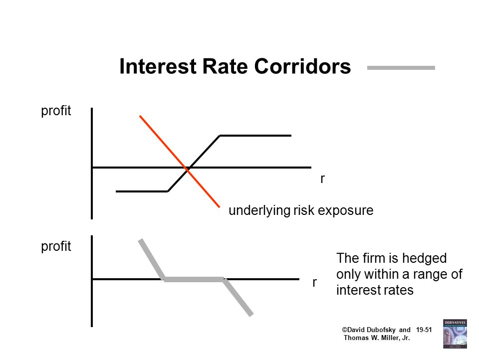 ©David Dubofsky and 19-51 Thomas W. Miller, Jr. Interest Rate Corridors underlying risk exposure profit r r The firm is hedged only within a range of