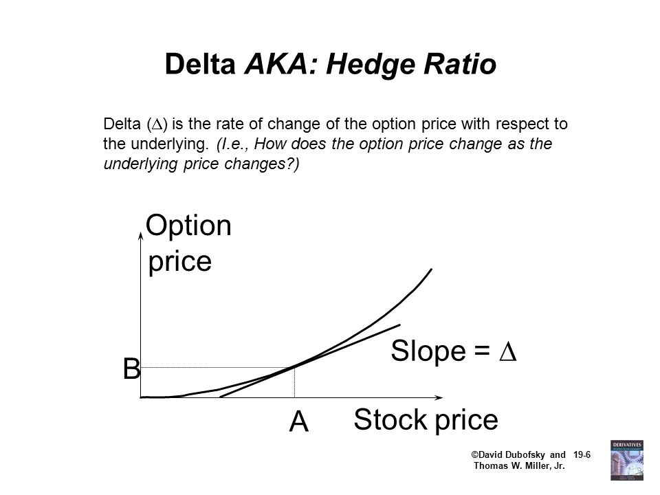 ©David Dubofsky and 19-6 Thomas W. Miller, Jr. Delta AKA: Hedge Ratio Delta (  ) is the rate of change of the option price with respect to the underl