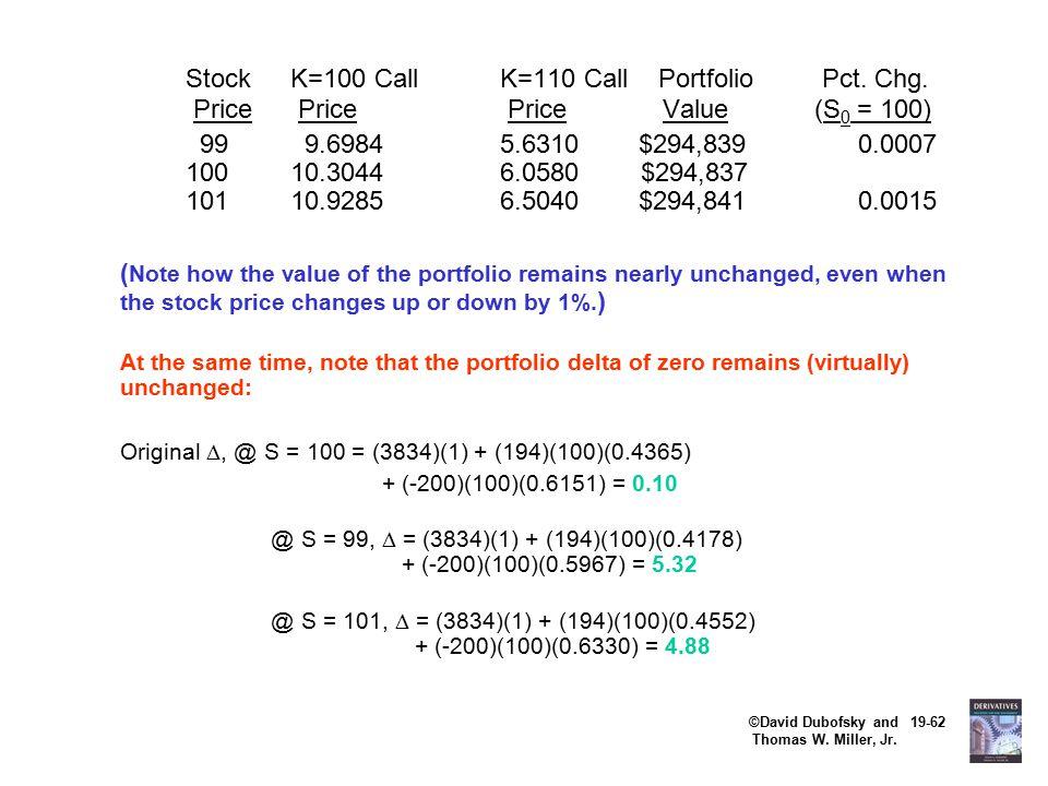 ©David Dubofsky and 19-62 Thomas W. Miller, Jr. StockK=100 CallK=110 Call Portfolio Pct.