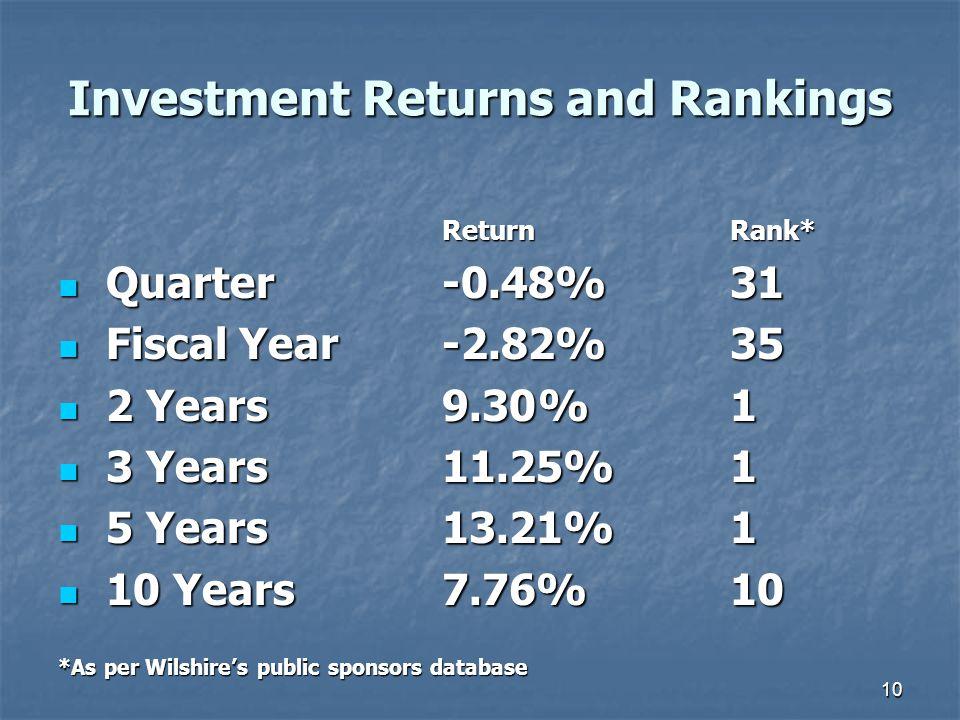 10 Investment Returns and Rankings ReturnRank* Quarter-0.48%31 Quarter-0.48%31 Fiscal Year-2.82%35 Fiscal Year-2.82%35 2 Years9.30%1 2 Years9.30%1 3 Years11.25%1 3 Years11.25%1 5 Years13.21%1 5 Years13.21%1 10 Years7.76%10 10 Years7.76%10 *As per Wilshire's public sponsors database