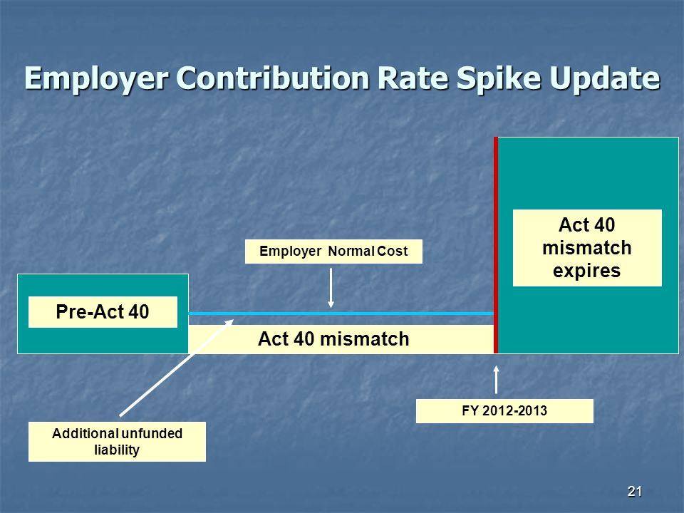 21 Employer Contribution Rate Spike Update Act 40 mismatch Pre-Act 40 Act 40 mismatch expires Employer Normal Cost FY 2012-2013 Additional unfunded liability