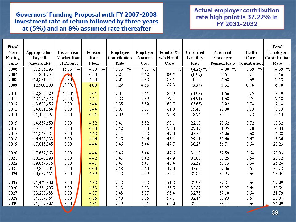 39 Governors' Funding Proposal with FY 2007-2008 investment rate of return followed by three years at (5%) and an 8% assumed rate thereafter Actual employer contribution rate high point is 37.22% in FY 2031-2032