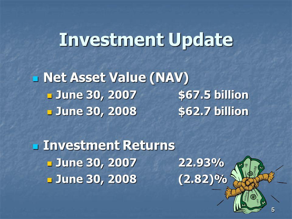5 Investment Update Net Asset Value (NAV) Net Asset Value (NAV) June 30, 2007$67.5 billion June 30, 2007$67.5 billion June 30, 2008$62.7 billion June 30, 2008$62.7 billion Investment Returns Investment Returns June 30, 200722.93% June 30, 200722.93% June 30, 2008(2.82)% June 30, 2008(2.82)%