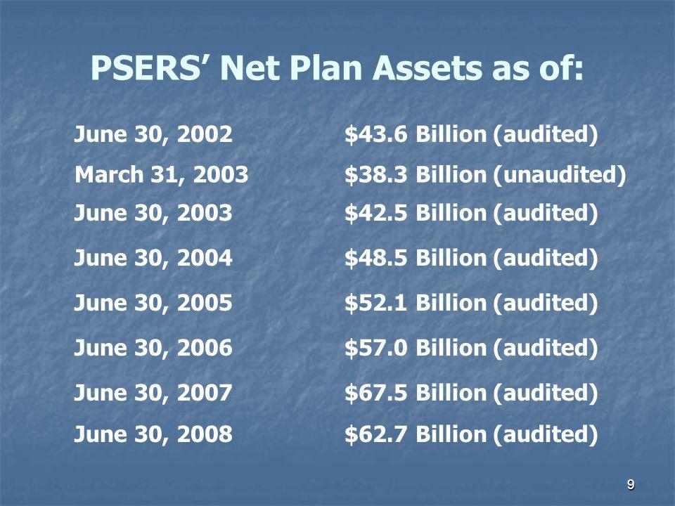 9 PSERS' Net Plan Assets as of: June 30, 2002$43.6 Billion (audited) March 31, 2003$38.3 Billion (unaudited) June 30, 2003$42.5 Billion (audited) June 30, 2004$48.5 Billion (audited) June 30, 2007$67.5 Billion (audited) June 30, 2005$52.1 Billion (audited) June 30, 2006$57.0 Billion (audited) June 30, 2008$62.7 Billion (audited)