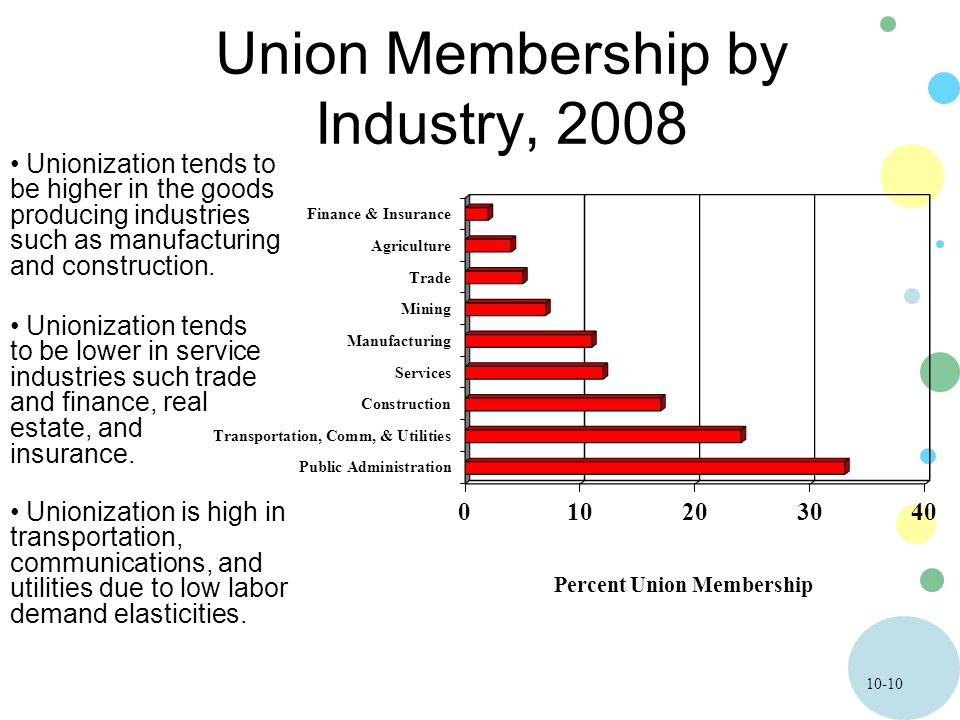 10-10 Union Membership by Industry, 2008 Unionization tends to be higher in the goods producing industries such as manufacturing and construction. Uni