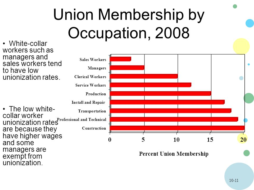 10-11 Union Membership by Occupation, 2008 White-collar workers such as managers and sales workers tend to have low unionization rates. The low white-