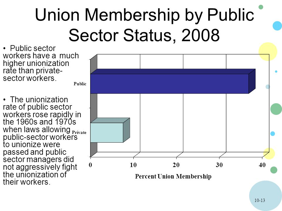 10-13 Union Membership by Public Sector Status, 2008 Public sector workers have a much higher unionization rate than private- sector workers.