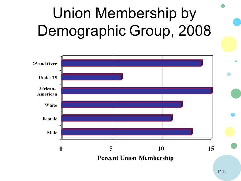 10-14 Union Membership by Demographic Group, 2008