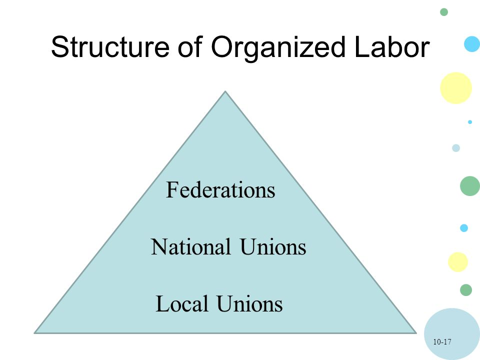 10-17 Structure of Organized Labor Federations National Unions Local Unions