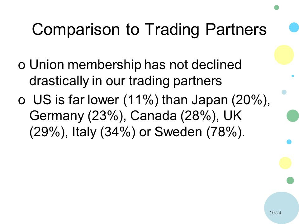 10-24 Comparison to Trading Partners oUnion membership has not declined drastically in our trading partners o US is far lower (11%) than Japan (20%), Germany (23%), Canada (28%), UK (29%), Italy (34%) or Sweden (78%).
