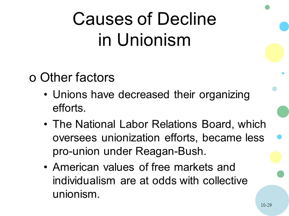 10-29 Causes of Decline in Unionism oOther factors Unions have decreased their organizing efforts. The National Labor Relations Board, which oversees
