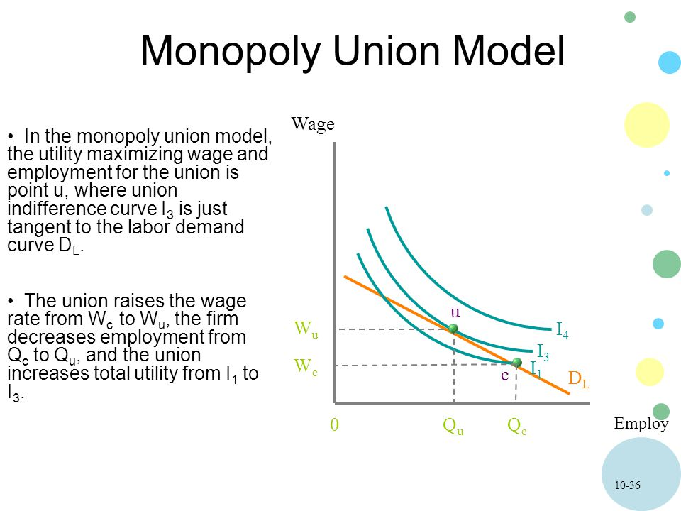 10-36 Monopoly Union Model Employ Wage 0 In the monopoly union model, the utility maximizing wage and employment for the union is point u, where union