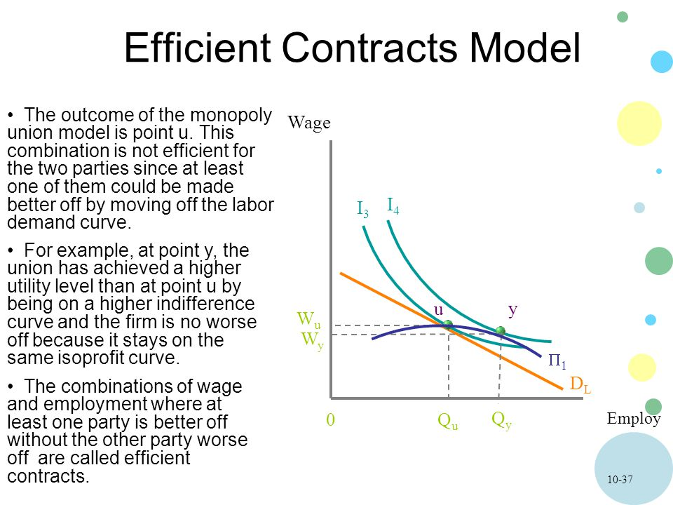 10-37 Efficient Contracts Model Employ Wage 0 The outcome of the monopoly union model is point u. This combination is not efficient for the two partie