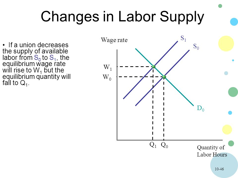 10-46 Changes in Labor Supply Quantity of Labor Hours Wage rate If a union decreases the supply of available labor from S 0 to S 1, the equilibrium wage rate will rise to W 1 but the equilibrium quantity will fall to Q 1.