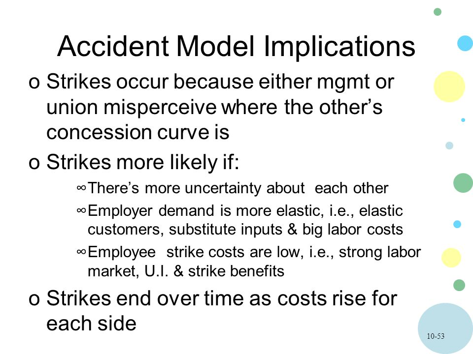 10-53 Accident Model Implications oStrikes occur because either mgmt or union misperceive where the other's concession curve is oStrikes more likely if: ∞There's more uncertainty about each other ∞Employer demand is more elastic, i.e., elastic customers, substitute inputs & big labor costs ∞Employee strike costs are low, i.e., strong labor market, U.I.