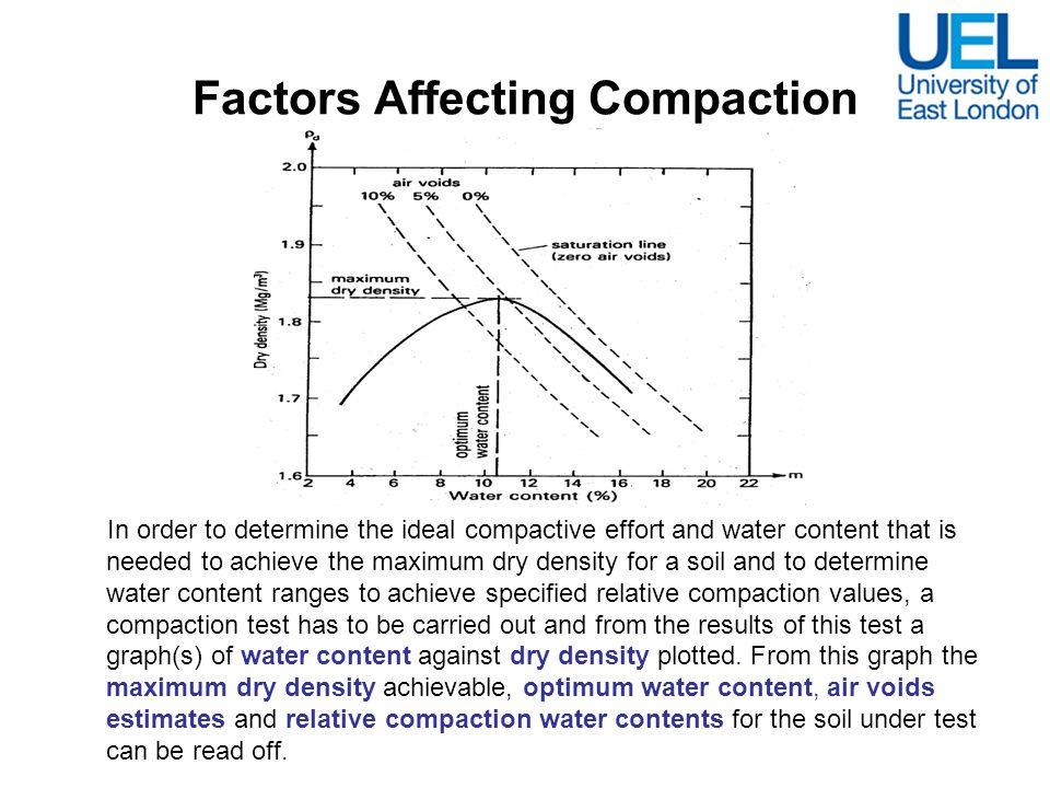 Water Content (%) Dry Density, A v = 0A v = 5% 1519221826 1618851791 1718511758 1818171726 1917851695 2017531666 Assume G s = 2.7