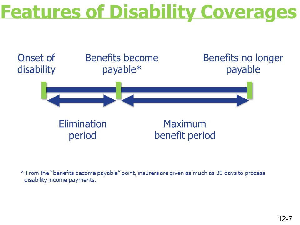 Features of Disability Coverages Onset of disability Benefits become payable* Benefits no longer payable Elimination period Maximum benefit period * From the benefits become payable point, insurers are given as much as 30 days to process disability income payments.