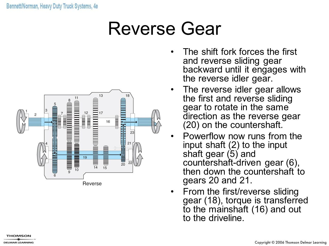 Reverse Gear The shift fork forces the first and reverse sliding gear backward until it engages with the reverse idler gear. The reverse idler gear al