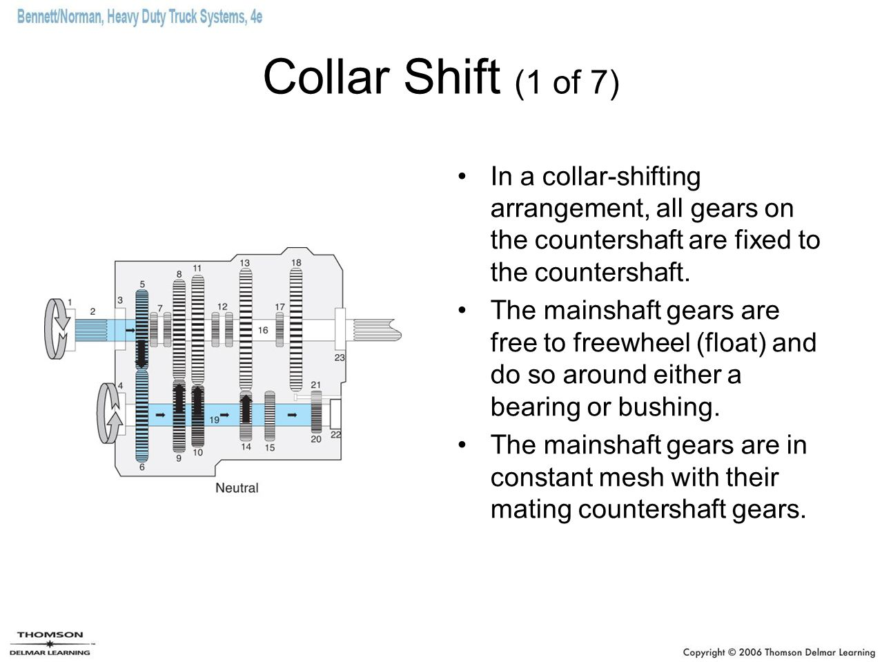 Collar Shift (1 of 7) In a collar-shifting arrangement, all gears on the countershaft are fixed to the countershaft. The mainshaft gears are free to f