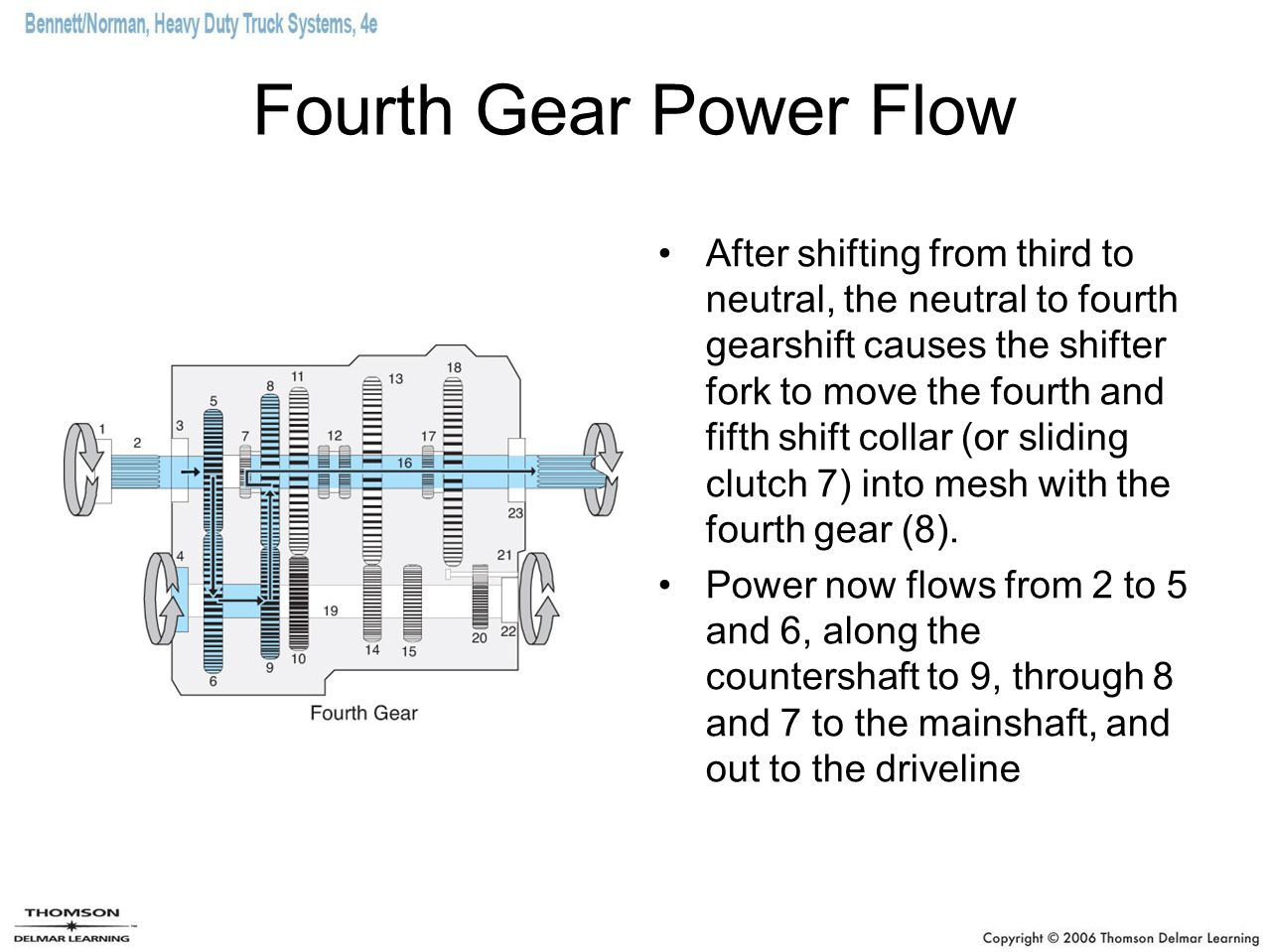 Fourth Gear Power Flow After shifting from third to neutral, the neutral to fourth gearshift causes the shifter fork to move the fourth and fifth shif