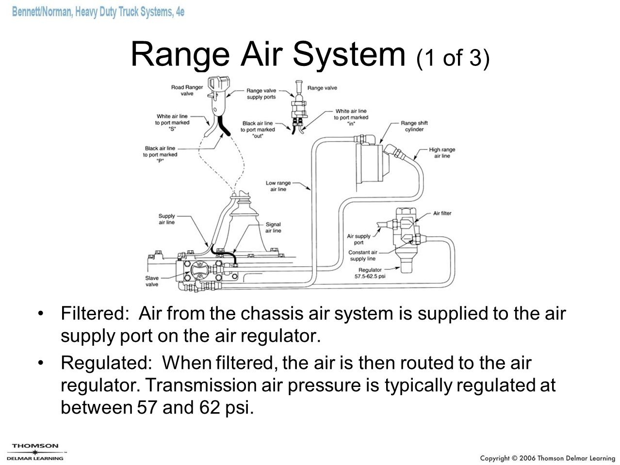 Range Air System (1 of 3) Filtered: Air from the chassis air system is supplied to the air supply port on the air regulator. Regulated: When filtered,
