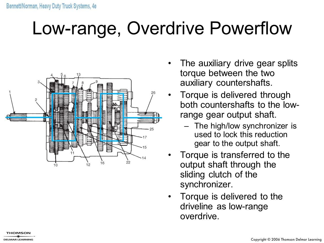 Low-range, Overdrive Powerflow The auxiliary drive gear splits torque between the two auxiliary countershafts. Torque is delivered through both counte