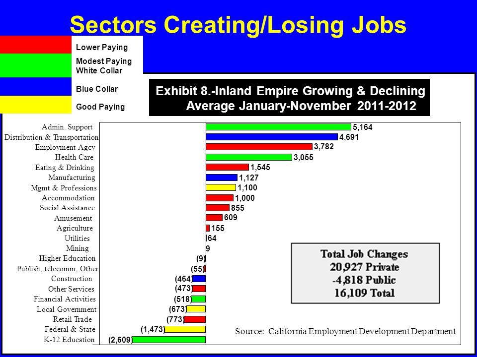 Sectors Creating/Losing Jobs 3,782 1,545 1,000 855 609 155 64 9 (9) (55) (473) (773) Employment Agcy Eating & Drinking Accommodation Social Assistance