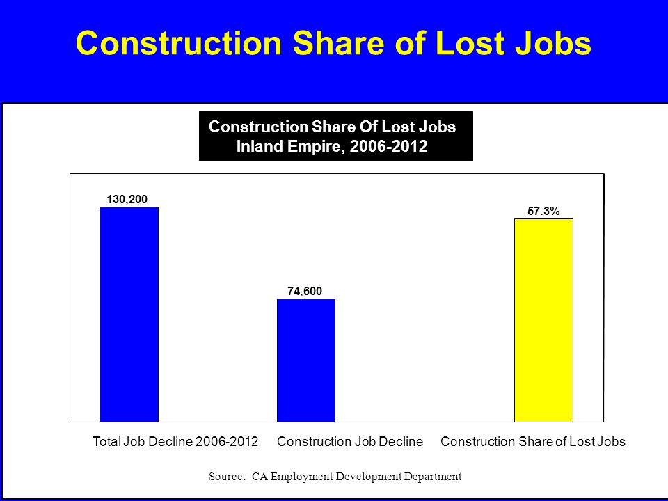 Construction Share of Lost Jobs 57.3% 130,200 74,600 Total Job Decline 2006-2012Construction Job DeclineConstruction Share of Lost Jobs Source: CA Emp