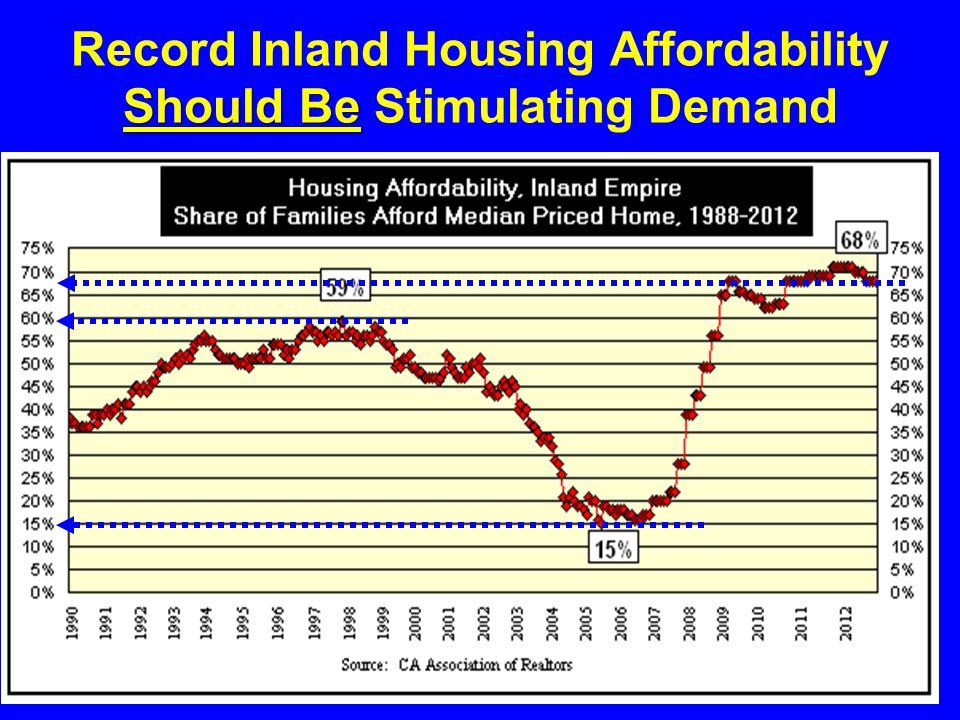 Should Be Record Inland Housing Affordability Should Be Stimulating Demand