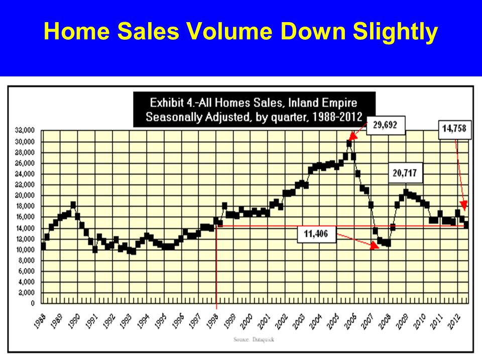 Home Sales Volume Down Slightly