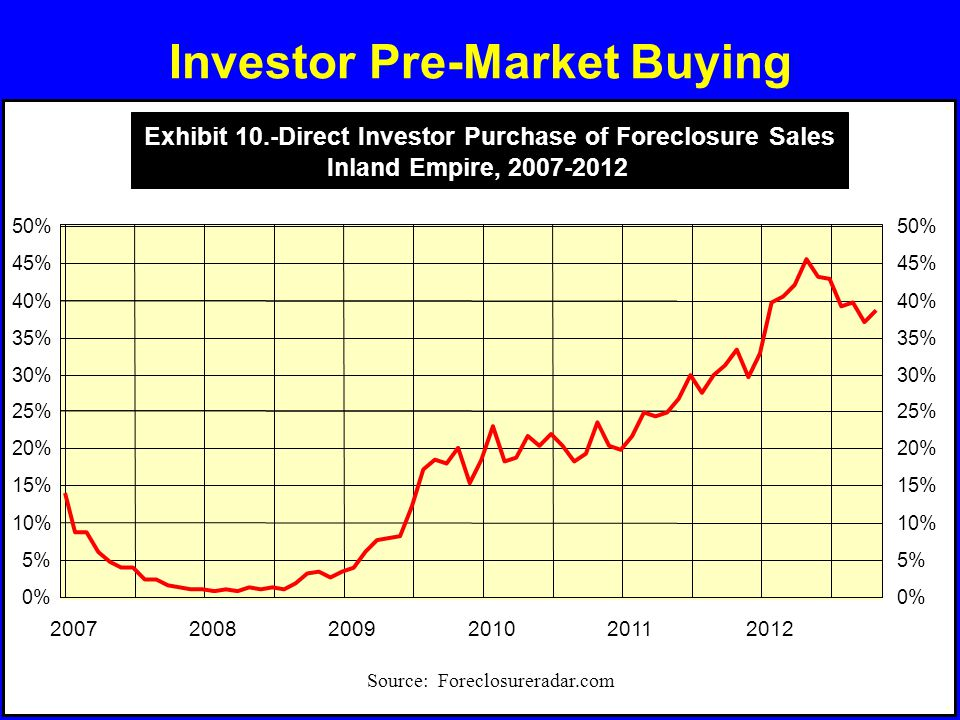 Investor Pre-Market Buying 200720082009201020112012 0% 5% 10% 15% 20% 25% 30% 35% 40% 45% 50% 0% 5% 10% 15% 20% 25% 30% 35% 40% 45% 50% Source: Forecl