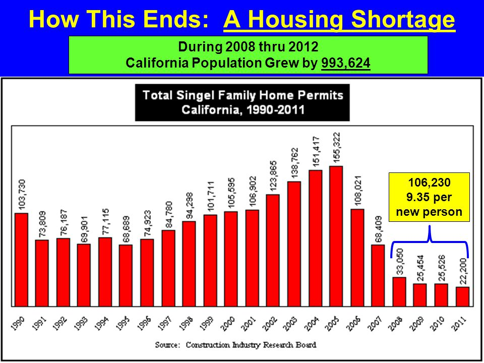 How This Ends: A Housing Shortage 106,230 9.35 per new person During 2008 thru 2012 California Population Grew by 993,624