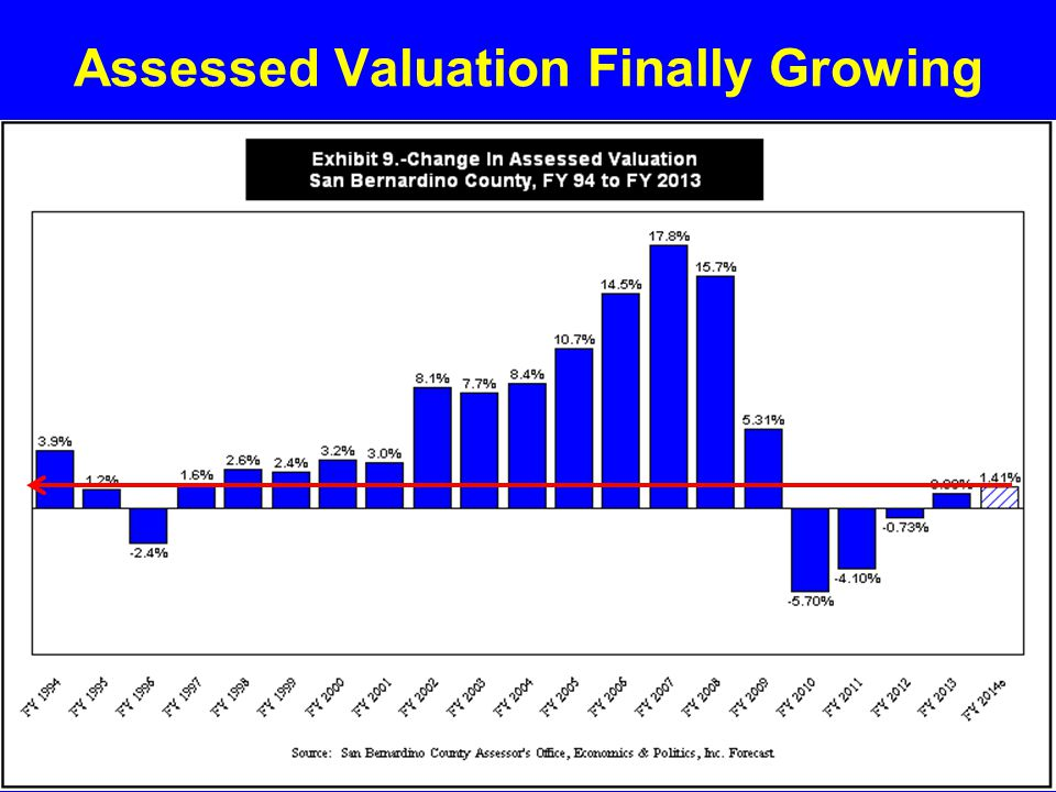 Assessed Valuation Finally Growing