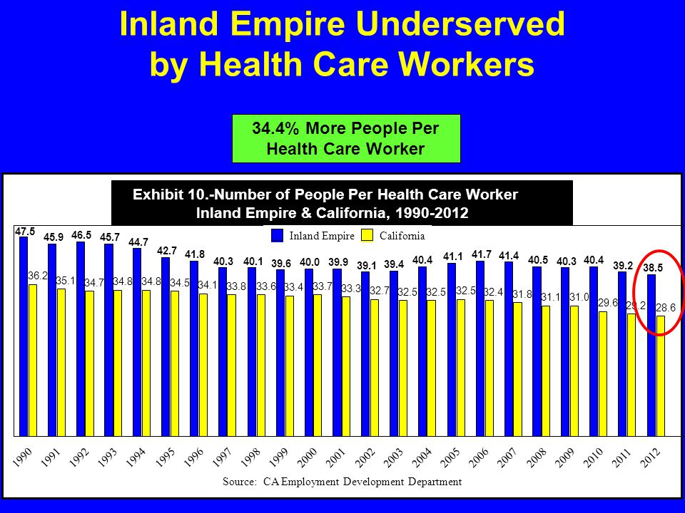 Inland Empire Underserved by Health Care Workers 36.2 35.1 34.7 34.8 34.5 34.1 33.833.6 33.4 33.7 33.3 32.7 32.5 32.4 31.8 31.131.0 29.6 29.2 28.6 47.