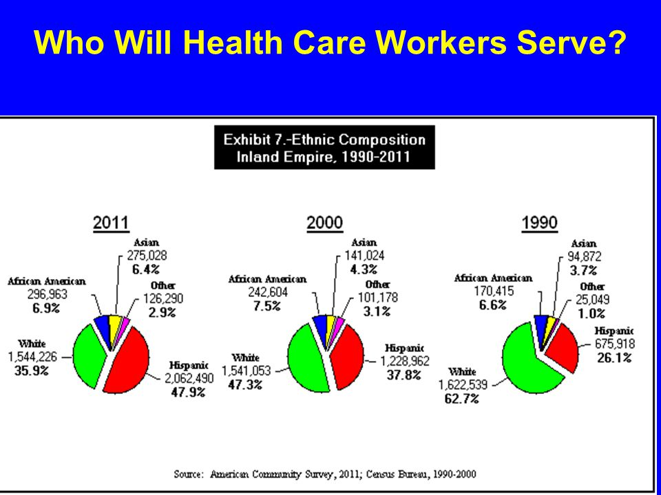 Who Will Health Care Workers Serve?