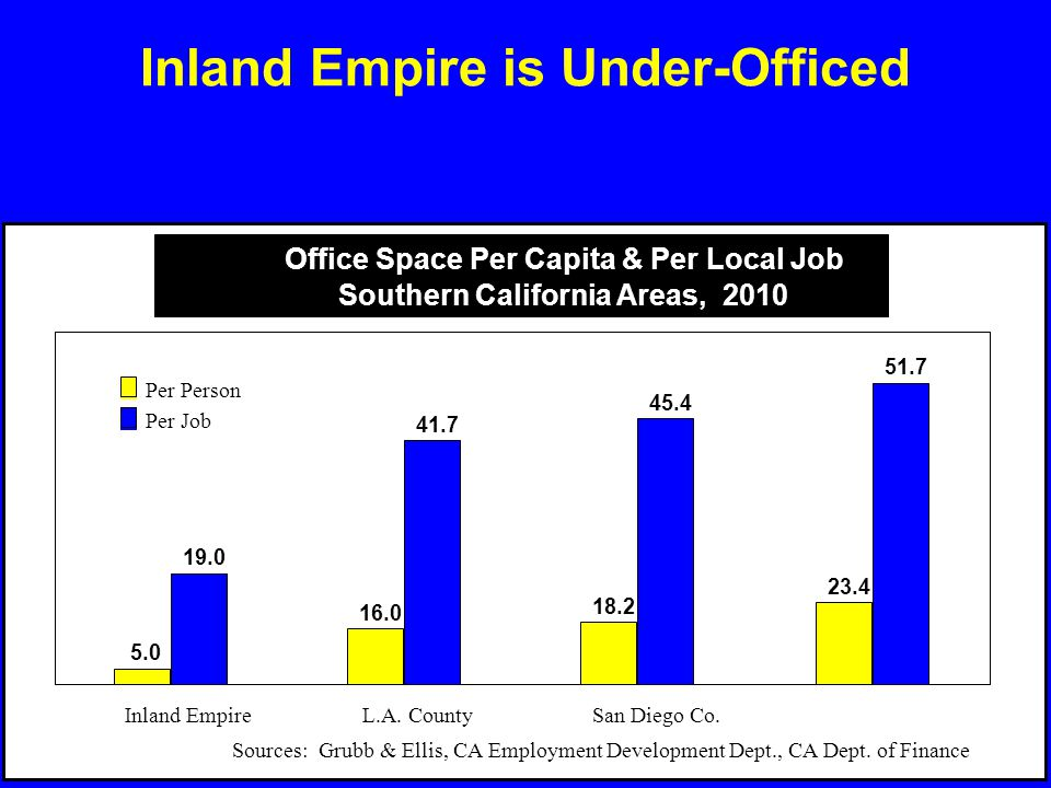 Inland Empire is Under-Officed 19.0 41.7 45.4 51.7 5.0 16.0 18.2 23.4 Inland EmpireL.A. CountySan Diego Co. Per Person Per Job Sources: Grubb & Ellis,