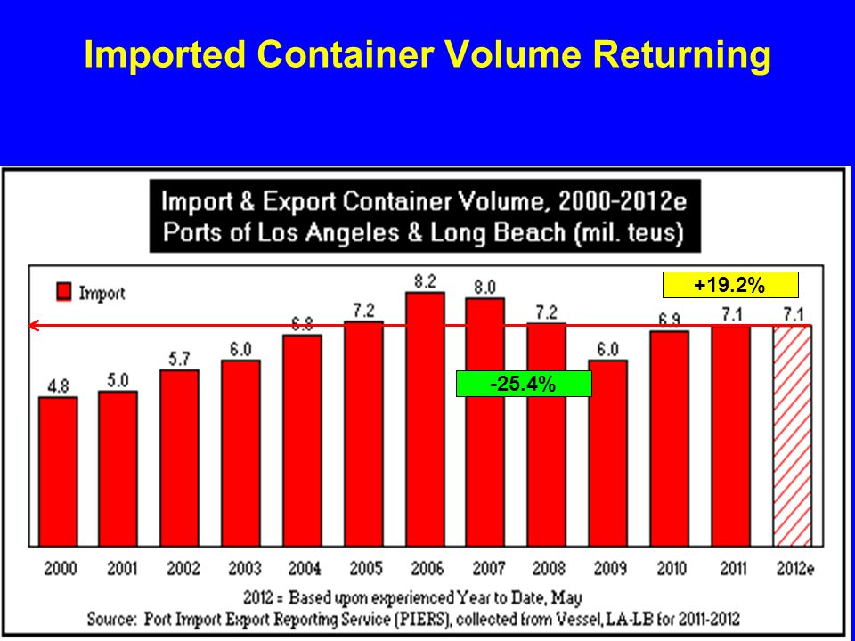 Imported Container Volume Returning -25.4% +19.2%